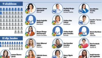 Candidatas solo alcanzan 24 de 90 puestos públicos en NL